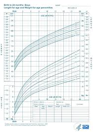 15 Month Old Baby Weight Chart Height Chart For 15 Month Old Girl 9 Month Old Boy Height Chart