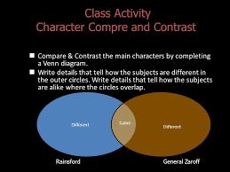 Rainsford Zaroff Venn Diagram