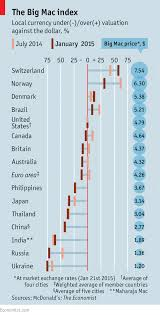 The Big Mac Index Oily And Easy Finance And Economics