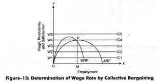 wage negotiations process determination of wage rate by collective bargaining