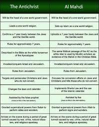 A Comparison Of The Description Of The Antichrist In The