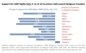 Gai Score Chart New Global Study Do Religious Freedom And Lgbt Rights Have