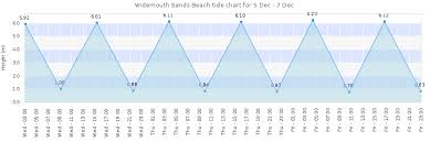 Widemouth Sands Beach Tide Times Tides Forecast Fishing