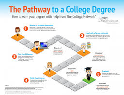 the pathway to a college degree ly the pathway to a college degree infographic