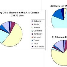 Pie Charts Showing The Distribution Of Combined Heavy Oil
