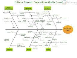 6m Fishbone Diagram Template The Fishbone Diagram Continuously Improving Manufacturing