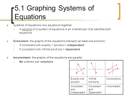 5 1 graphing systems of equations