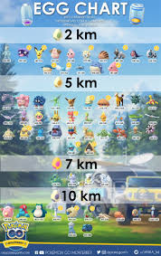 Pokemon Go Egg Hatching Chart Pokemon Go Pokemon Pokemon