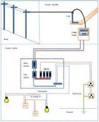 similiar home electrical wiring basics keywords heater wiring diagram likewise basic home electrical wiring diagrams