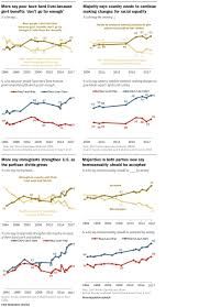 History Of Us Political Parties Chart Charts Americas Political Divide From 1994 2017