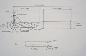 Drill Point Length Chart Basic Drilling Technology Greene Tool Systems Inc