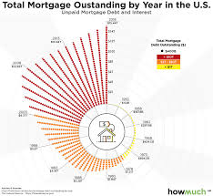 Americas Mortgage Debt Spiral Accelerates To All Time High