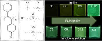Thermodynamic And Hydrodynamic Fluorescence Emission