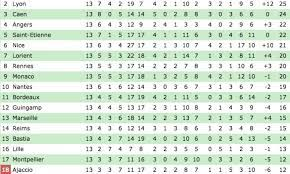 french ligue 1 table page 1 line