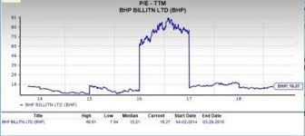 Is Bhp Billiton Bhp A Good Choice For Value Investors