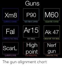 Nerf Distance Chart Guns Xm8 P90 M60 Fal Ar15 Ak 47 Scarl High Nerf Laweulcood