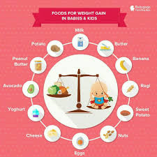 Food Chart For 21 Month Old Baby My Son Is 21 Months But He Is Not Gaining Much Weight Since