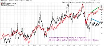 Uk Natural Gas Prices Chart Crude Oil Vs Natural Gas Which One Is Wrong The Market
