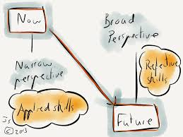 organisational development and competencies the long and the showing now to the future applied and reflective skills