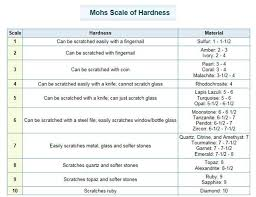 Learn The Hardness Of Many Popular Gemstone Materials Using