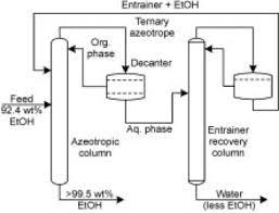 Azeotropic Distillation An Overview Sciencedirect Topics