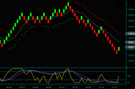 Renko Chart Trading Price And How Price Is Used In Our