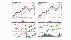 Stock Chart Setup 2