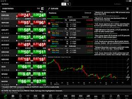 Netdania Stock Forex Trader App Price Drops