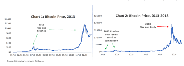 Our columnist predicted in 2013 that bitcoin, then a new digital currency, the largest consumer trading platform for bitcoin. From Bear To Bull A Look Into The Cycle Of Bitcoin Prices Hacker Noon