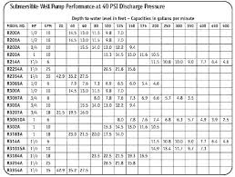 Submersible Well Pump Sizing Chart How To Size A Pond Pump Busti Co