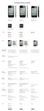 Iphone 4 Iphone 4s Comparison Chart Compared Iphone 4s Vs Iphone 4 Vs Iphone 3gs The Next Web