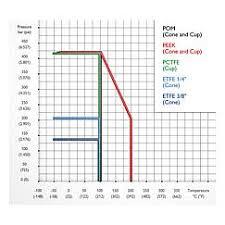 As Schneider Chart Recorder Manifolds Cr Type