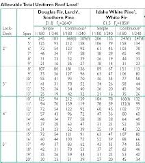 2x4 Ceiling Joist Span Chart Beam Span Table Douglas Fir Deck Beam Span Calculator Deck