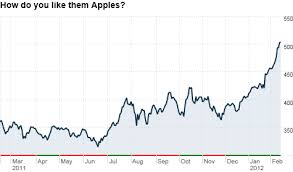 Even At 500 Apple Is Still Cheap The Buzz Feb 14 2012