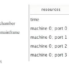 Port Tool Chart A Basic Cluster Tool With 4 Load Ports And A Gantt Chart Of