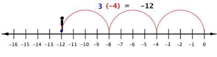 Image result for multiplying on a number line