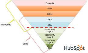 Lead Nurturing 8 Proven Ways To Nurture Leads And Increase Sales Financesonline Com