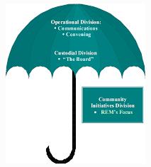 Umbrella Organization Chart Organizational Structure Rem