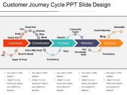 Slide Desigh Customer Journey Cycle Ppt Slide Design Template