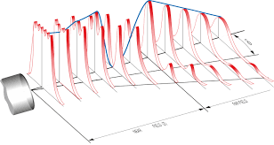 Ultrasonic Beam Spread Charts Theoretical Points Linked To Any Ultrasonic Transducers