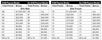 Trifecta Payout Chart Breaking News 1 Million Dollars On The Line For Spartans