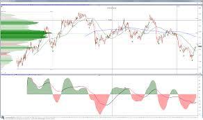 Bnd Chart Chart Share Linn Software