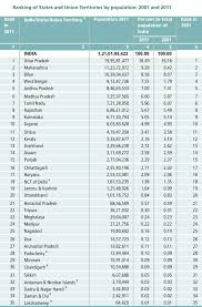 Population Chart Of Indian States Ranking Of States In India By Population 2011 Medindia
