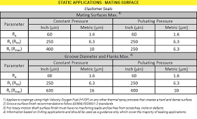 Beyond Ra Why Surface Finish Matters In Seal Performance