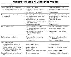Troubleshooting Guide Ac Troubleshooting Guide