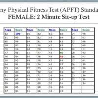 Army Apft Sit Up Chart Army Online Charts Collection