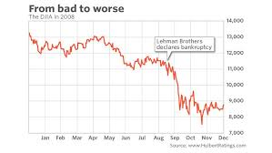 Lehman Brothers Stock Chart What The Lesson Of Lehman Brothers Means For Investors Nine