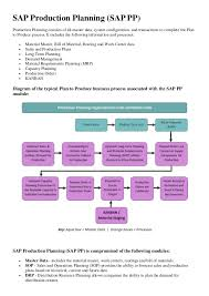 Sap Business Process Diagrams Catalogue Of Schemas