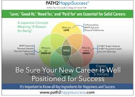 Define Success In Your Career Career_be Sure Your New Career Is Well Positioned For