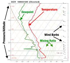 Skew T Chart How To Use A Skew T Log P Diagram Air Facts Journal